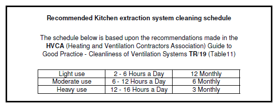 Table of Kitchen extraction system cleaning schedule